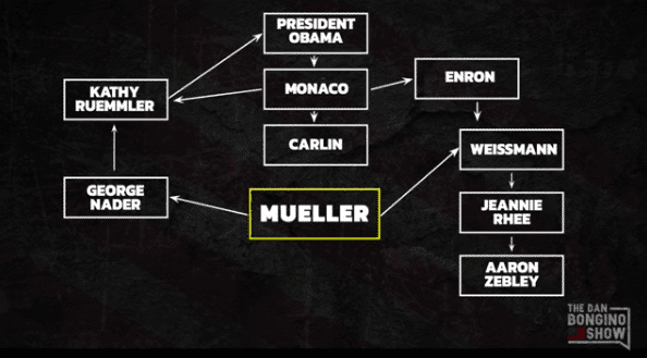 WATCH: The Stunning Breakdown of the Corrupt Mueller Probe