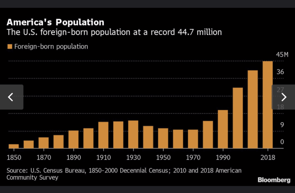 Census Shows Highest Levels of Foreign-Born U.S. Residents in Over a Century