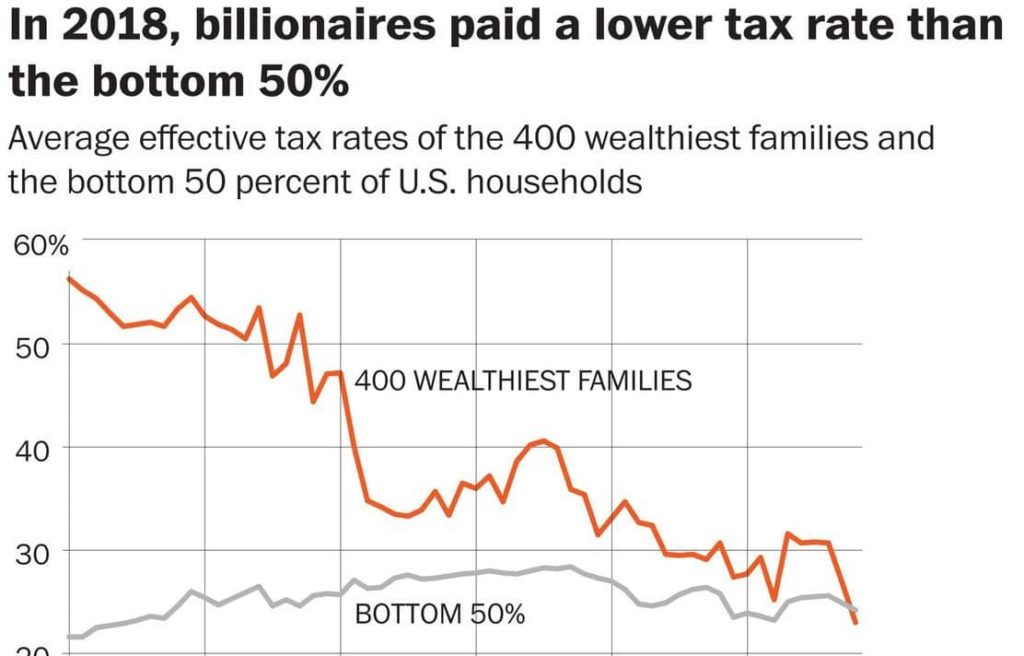 Bogus Viral Study Claims Billionaires Are Paying Less Tax than the Poor Under Trump