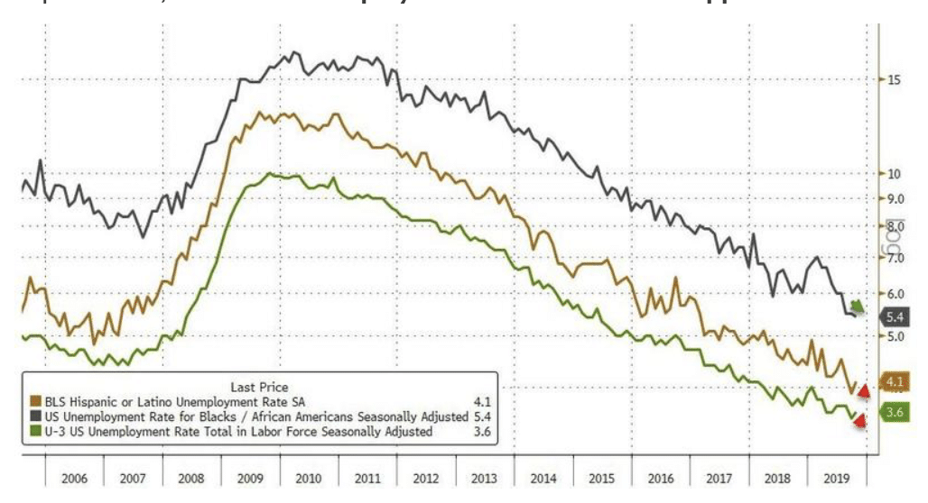 A 'Solid' 128,000 Jobs Added In October and Black Unemployment Hits All Time LOW