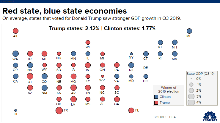 States That Voted for Trump Are Growing Faster Than Those Who Voted for Hillary