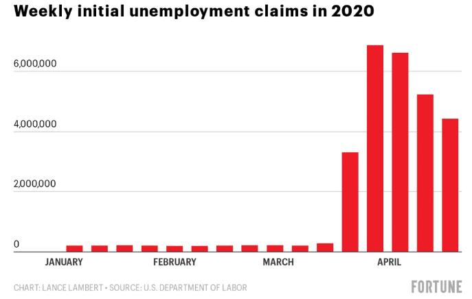 Real Unemployment Soars Past 20% as Another 4.4 Million File for Unemployment