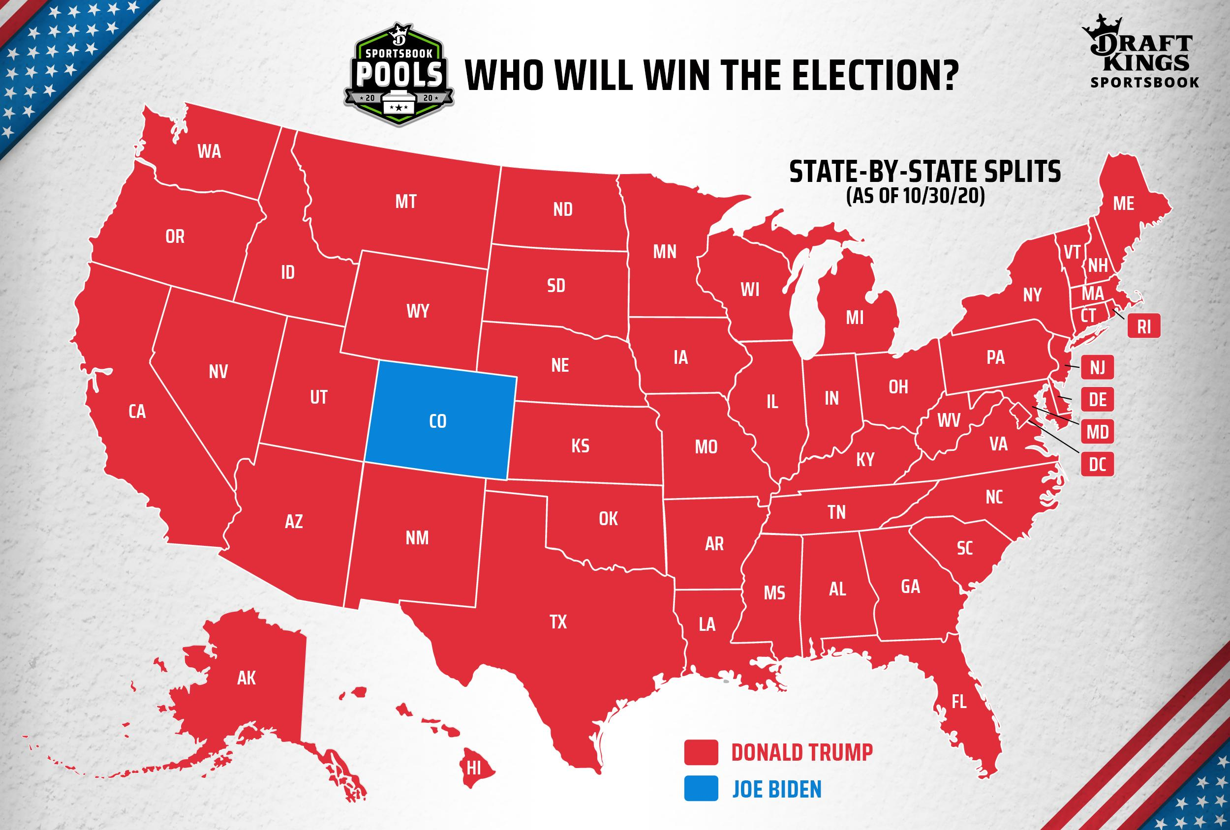 Draft Kings Election Pool: A Majority in 49 States Predict a Trump Win